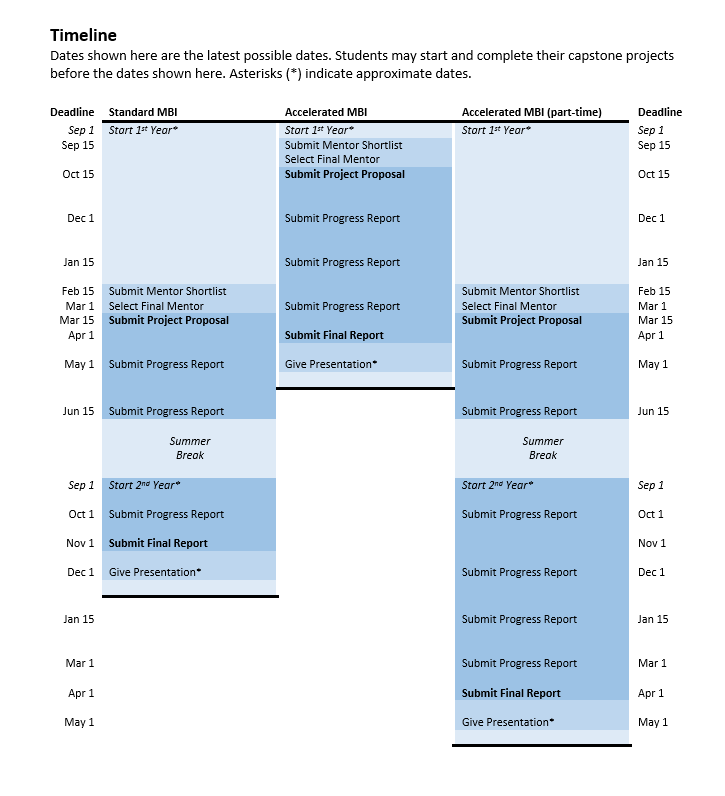 capstone timeline table